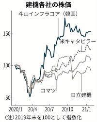 日立 建 機 株価