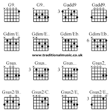 Gsus Guitar Chord Accomplice Music