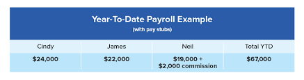 Year To Date Paycheck Calculator What Is Year To Date Payroll And Why Does It Matter To Your