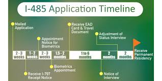 How long does it take from this point to receive the card in mail? Sweet Beginning Usa Diy How I Applied For My I 485 Green Card With No Rfe Updated August 2021