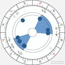 Aditya Chopra Birth Chart Horoscope Date Of Birth Astro