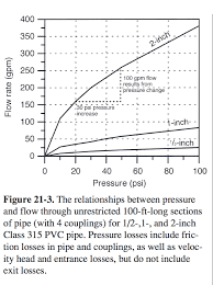 chart relating prssure and flow inside of water pipes inspectapedia u florida