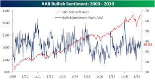 Bullish Sentiment Chart Bullish Sentiment On The Rise Seeking Alpha Investing