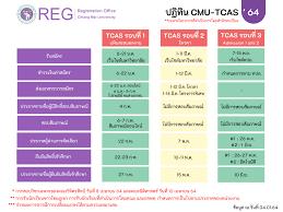 มหาวิทยาลัยเชียงใหม่ เปิดรับสมัครนักเรียนเข้าศึกษา ประจำปีการศึกษา 2564