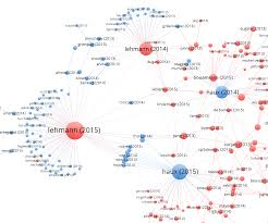 Visualizing Citation Cartels The Scholarly Kitchen