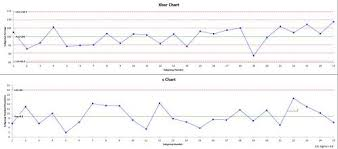 Xbar S Chart Help Bpi Consulting