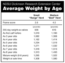 Average Weight By Age Agupdate Com