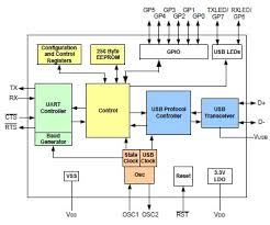 uart circuit diagram ireleast info uart circuit diagram wiring diagram wiring circuit