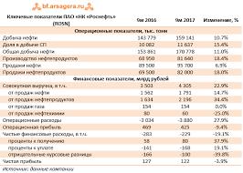 НК Роснефть rosn Итоги мес года Ключевые показатели ПАО НК Роснефть rosn 9м 2016 9м 2017 Изменение