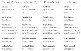 Iphone 6 Vs Iphone 6s Buyers Guide Macrumors