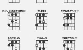 Ultimate Guitar Chord Chart Ii Rational Uke Chord Chart Pdf The Ultimate Guitar Chord Chart Ii