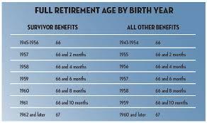 Social Security Survivor Benefits The Complete Guide