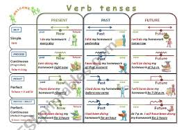 English Verb Tenses Chart Worksheets Verb Tenses Chart Revised Esl Worksheet By Elena_str