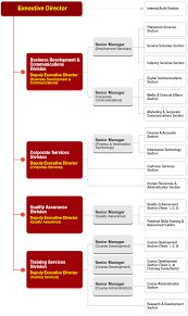 Home Office Organisation Chart Erb Corporate Governance Organisation Chart Of The