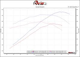 pcm of nc grrr8 cam 219 235 60x 62x 050″ 115 lsa pcm of this graph here shows