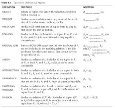 relational algebra symbols ei605 a l9 relational algebra lessons tes teach
