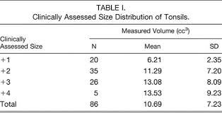 Tonsil Size Chart Incidence Of Carcinoma In Incidental Tonsil Asymmetry Syms