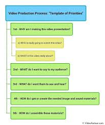 Video Production Process Flow Chart Video Production Explained Perspectives Matter