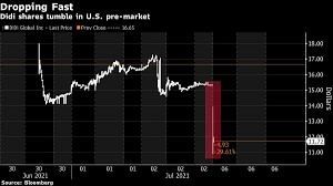 Didi Plunges Below IPO Price as China ...