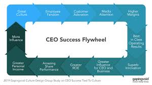 Gapingvoid Culture Design Group The Ceo Success Flywheel More Insights From Gapingvoid