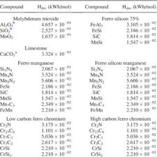 Enthalpy Chart For Compounds Heat Of Formation And Enthalpy Data For Slag Compounds