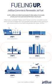 Jetblue Chart Jetblue Announces One Of The Largest Renewable Jet Fuel
