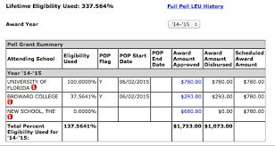 Pell Grant Efc Chart How To Handle Pell Pops Sfa Verification