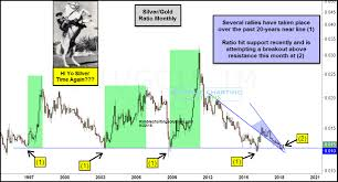 20 Year Silver Chart Silver Attempting Breakout At 20 Year Support Investing Com