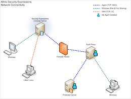 basic network diagram photo album   diagramsnetwork communication and port usage for security expressions
