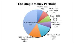 Balanced Investment Portfolio Pie Chart The Simple Diy Portfolio That Has Beaten The Pros