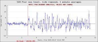 Tsunami Graphs And Charts Tsunami Events Home
