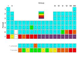File:Periodic Table Radioactivity.svg - Wikimedia Commons