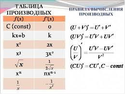 Презентация к уроку математики Правила вычисления производных  Целевая