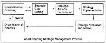 essay on strategic management top essays strategic management process