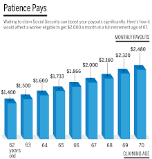 Social Security Comparison Chart What Is The Best Age To Start Claiming Social Security Money