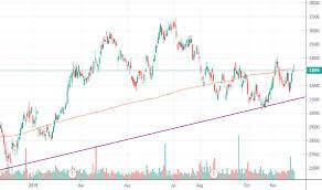 Bhp Stock Price And Chart Jse Bhp Tradingview