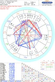 Marco Rubio Birth Chart Natal Chart Astrology And Numerology For Marco Rubio
