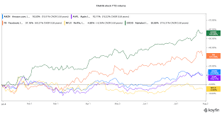 Amazon Stock Price Falls 7% – Time to ...