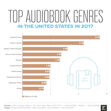 Top Audiobook Genres In The United States In 2017 Chart