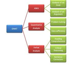 understanding gmat test structure study in us analytical