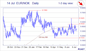 Forex Analysis Chart Eur Nok Eur Sek Usd Nok Usd Sek