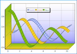 3d Chart Animation Datascene A Scientific Graphing Software With Chart