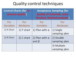 Quality Control Prof R S Rengasamy Department Of Textile