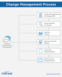 Itil Request Fulfillment Process Flow Chart The Essential Guide To Itil Change Management