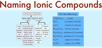 What Is An Ionic Compound Formula And Defination Share