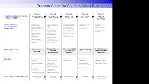 For Sales Process Steps For Sales To Small Businesses