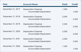 Useful Life Of Assets Chart Depreciation Explanation Accountingcoach