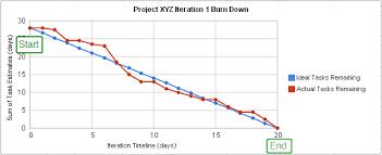 Project Burndown Chart Excel Burn Down Chart Wikipedia