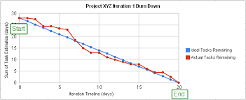 Microsoft Excel Burndown Chart Template Burn Down Chart Wikipedia