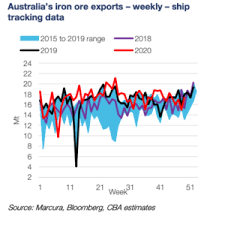 Iron ore prices are not likely to stay above $200 per ton, said kendall and erik hedborg. Iron Ore In 2021 Is Looking Like Iron Ore In 2020 Stockhead